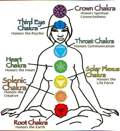 cakra di tubuh manusia - cara melihat aura