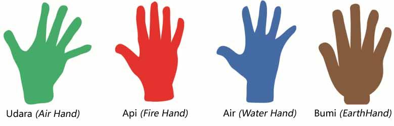 tipe tangan palmistry - cara membaca garis tangan