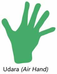 Tangan Udara - cara membaca garis tangan