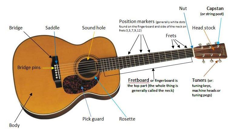 bagian-bagian gitar akustik
