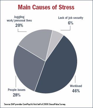 diagram cara menghilangkan stres
